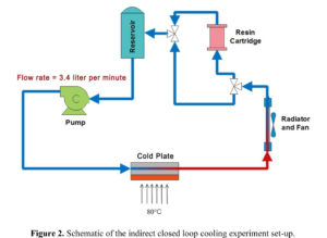 Low Electrical Conductivity Liquid Coolants for Electronics Cooling on heat chemistry, organic chemistry, fe chemistry, electrostatic attraction in chemistry, power of chemistry, h2s chemistry, no2 chemistry, ac chemistry, gas chemistry, pb chemistry, cl chemistry, na chemistry, calorie chemistry, co2 chemistry, no chemistry, o2 chemistry, nacl chemistry, oh chemistry, hbr chemistry, h2 chemistry,