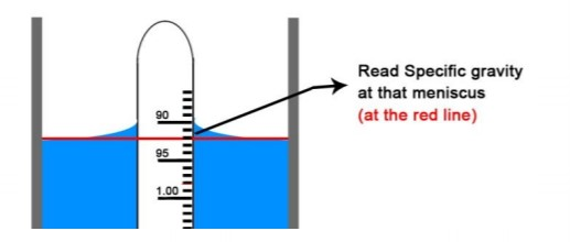 Illustration showing how to read a stem hydrometer at the fluid meniscus.